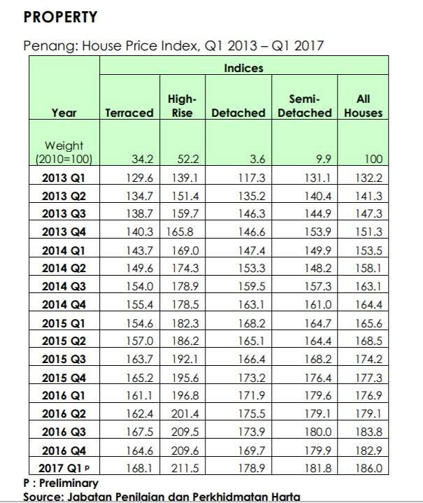 Pg house prices index