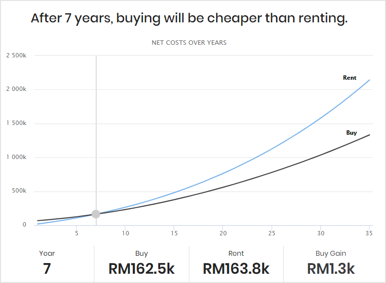 It it cheaper to buy or rent in Malaysia?