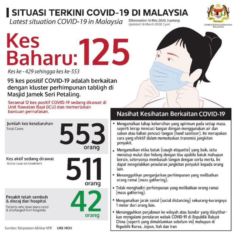 Malaysia Covid 19 updates