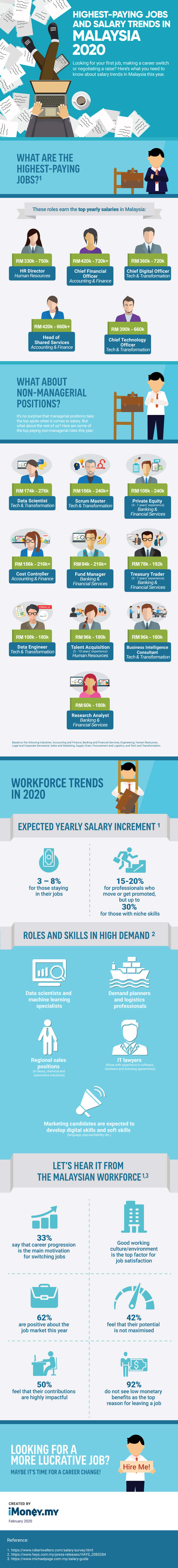 The Highest Paying Jobs In Malaysia In 2020