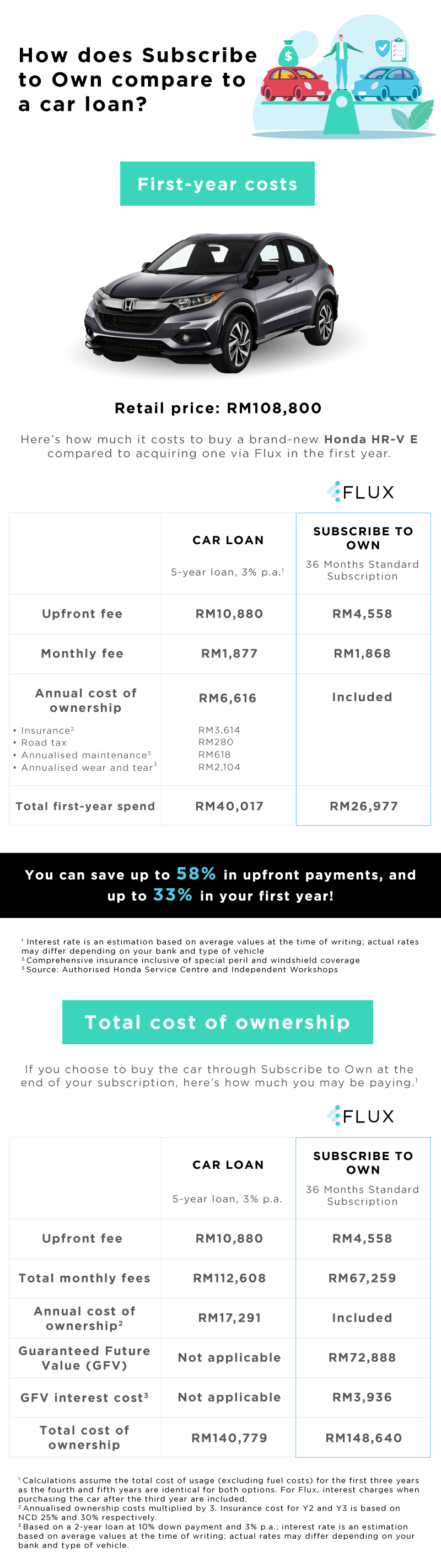 Car loan compared to Flux car subscription