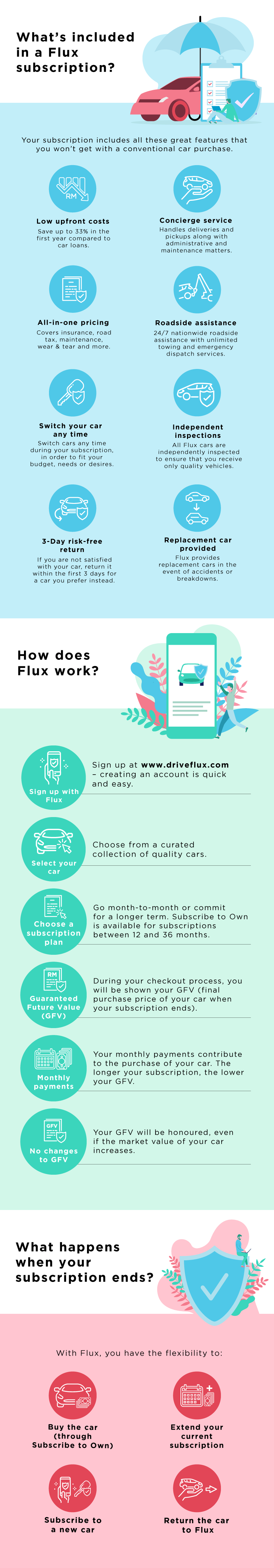 What's included in Flux's car subscription service?