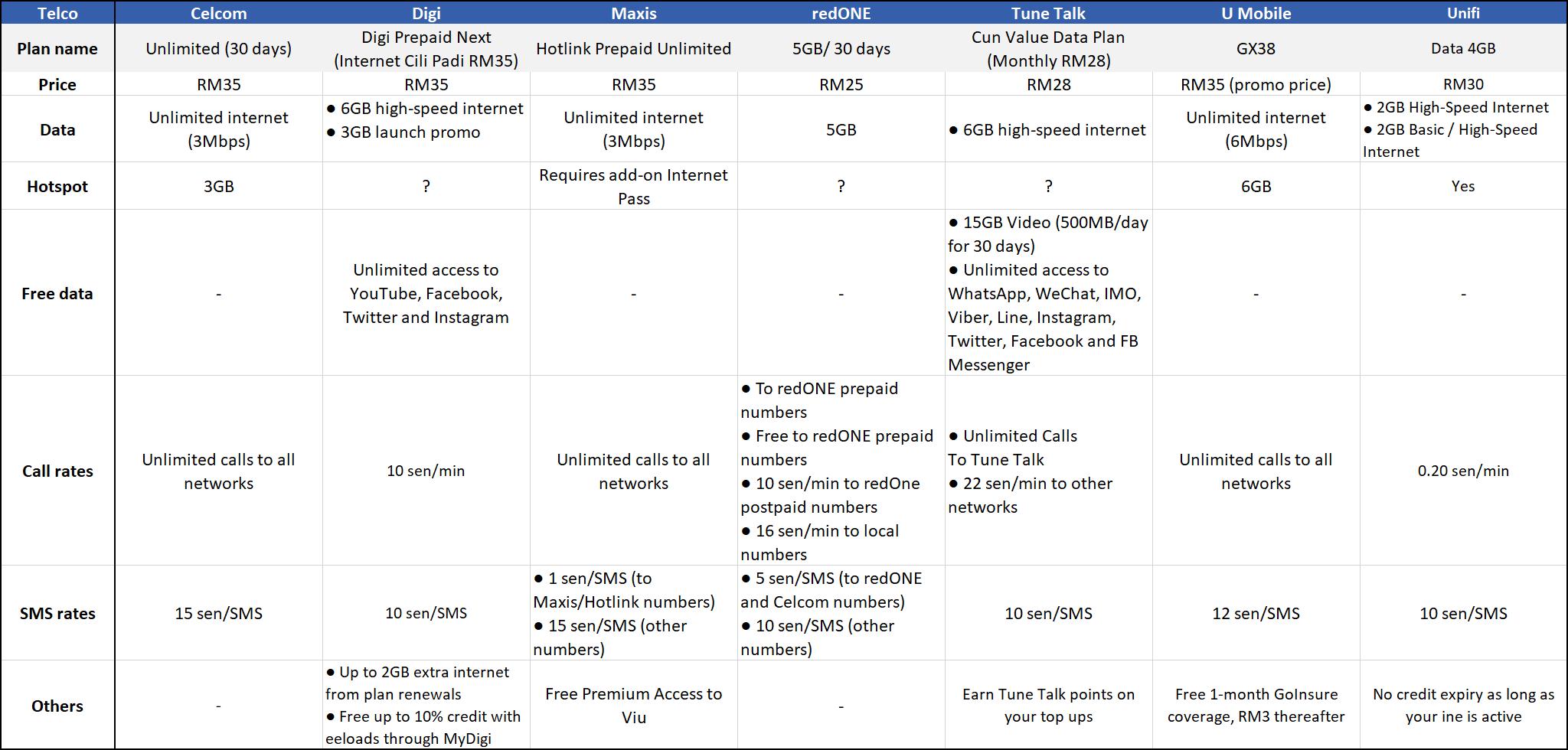 Comparison of prepaid mobile plans in Malaysia