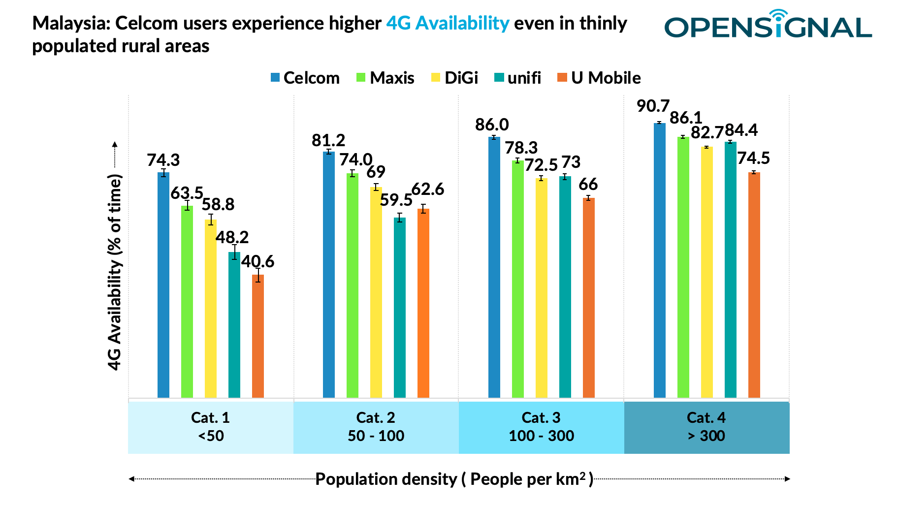 Mobile plans in Malaysia - 4G availability
