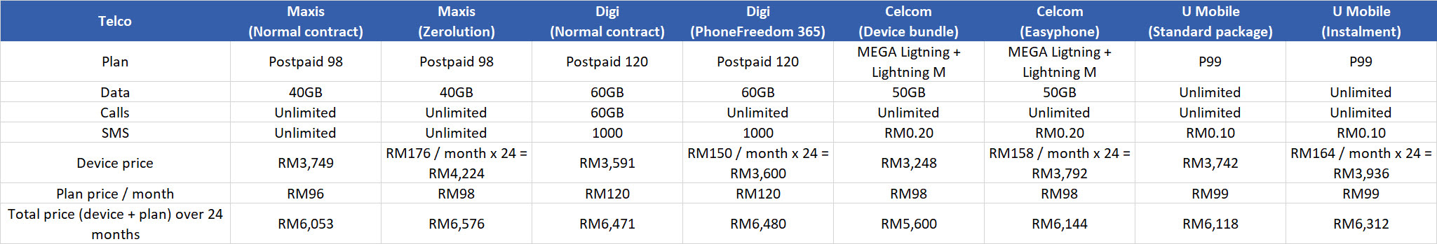 Cost of buying an iPhone 11 Pro on a plan