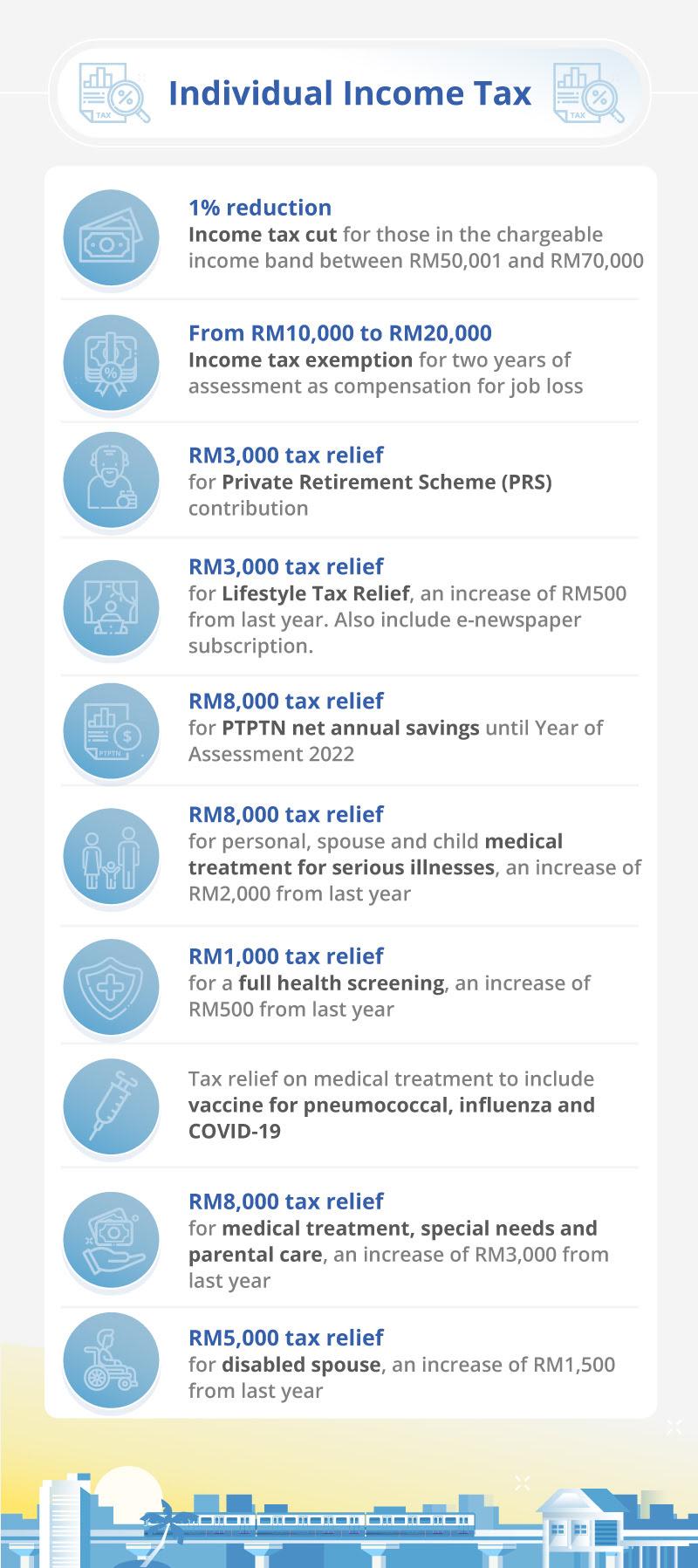 Malaysia Budget 2021 income tax