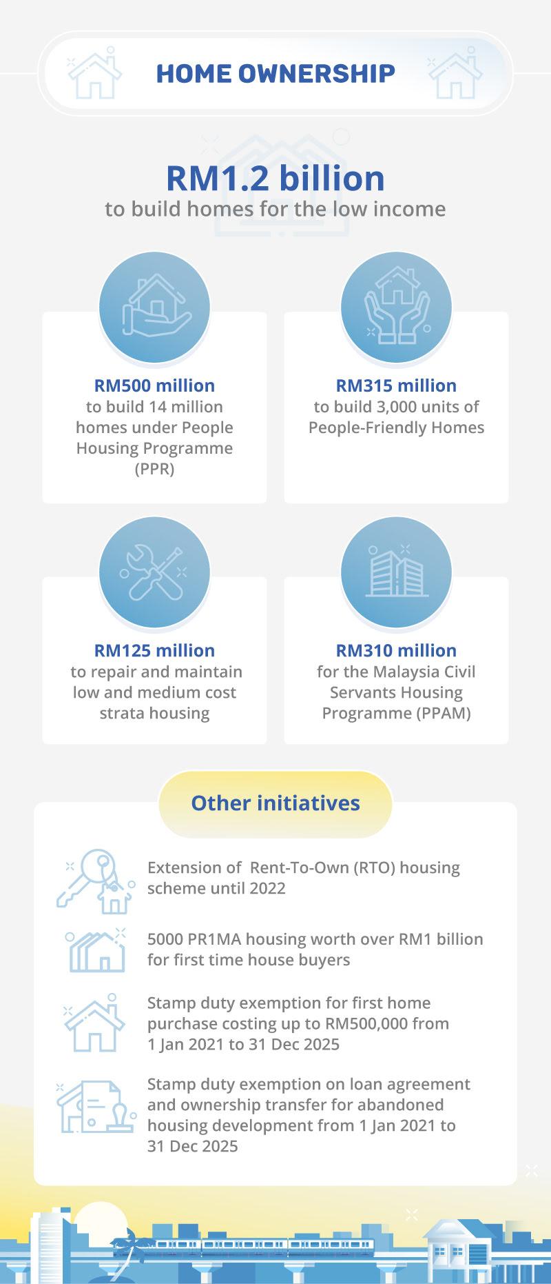 Budget 2021 Housing