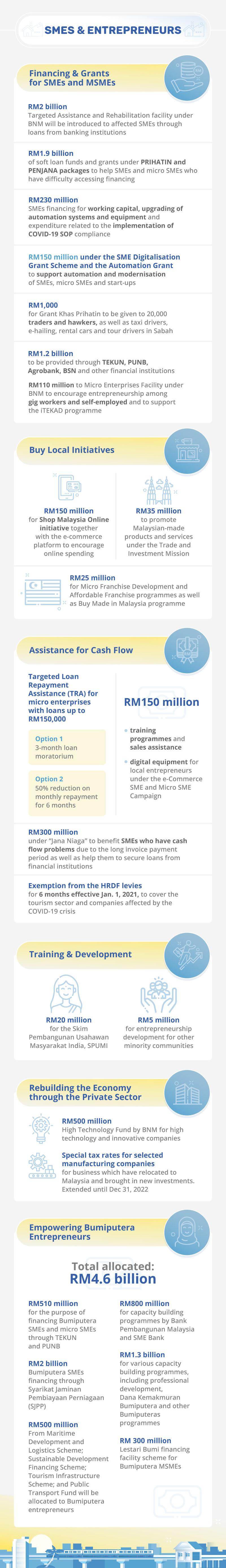 Malaysia Budget 2021 SME