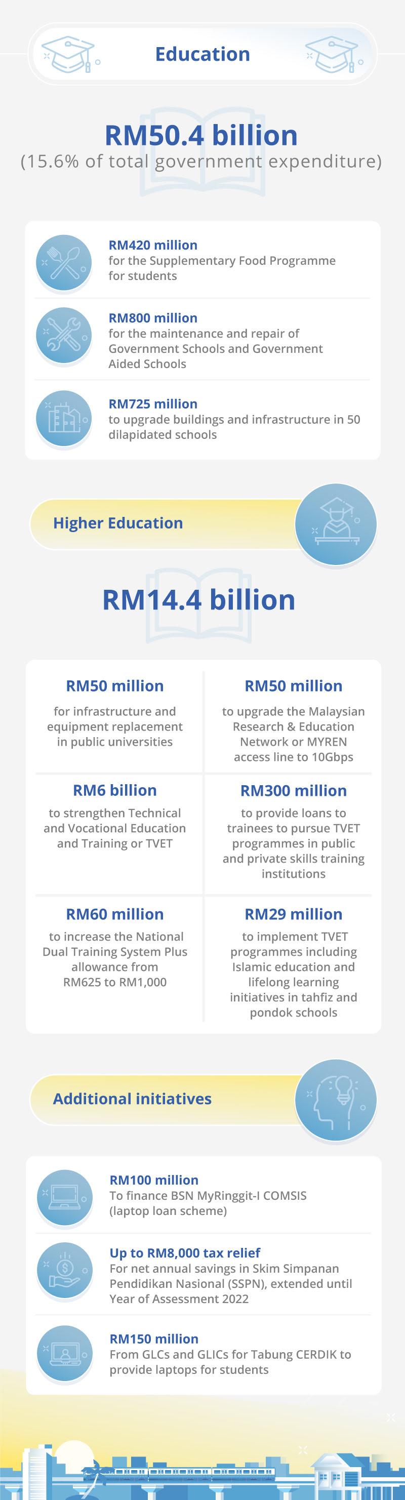 Malaysia Budget 2021 Education