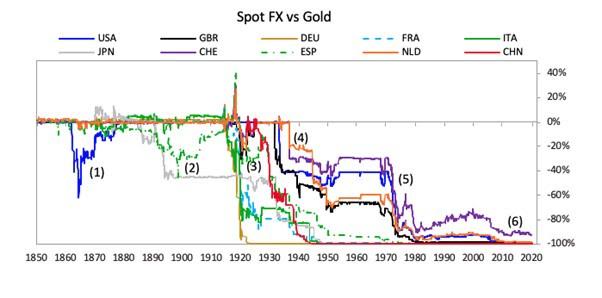 Spot FX vs Gold