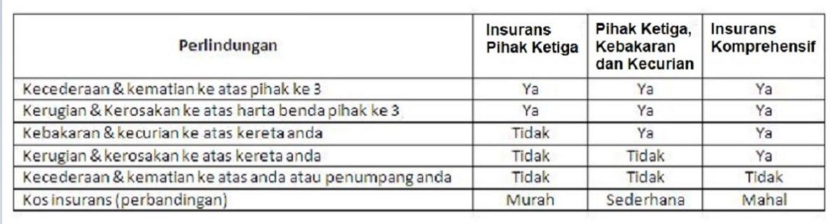 Jenis insurans kereta