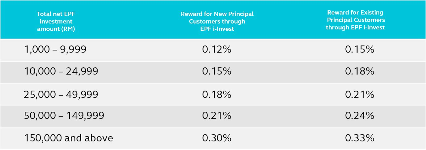 A table that shows the amount of reward you can get from investing with Principal