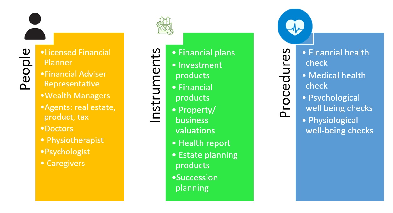 retirement resources chart