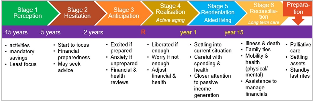 retirement planning stages