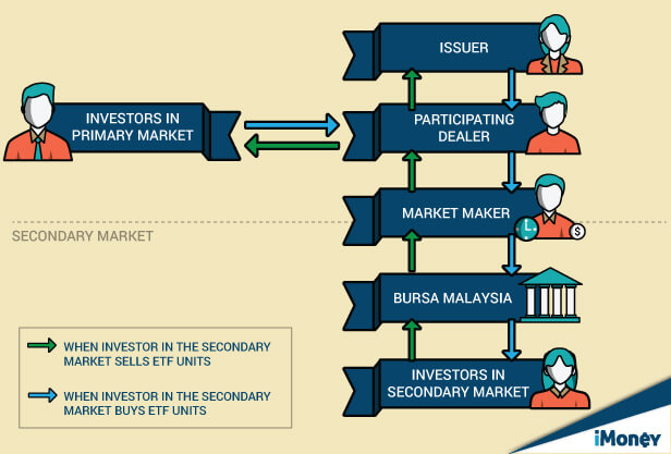 Basket trading system meaning