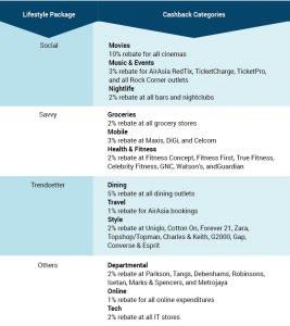 Mach Visa Credit card categories
