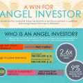 Angel Investment: Get In The Game & Claim Tax Deductions [Infographic]
