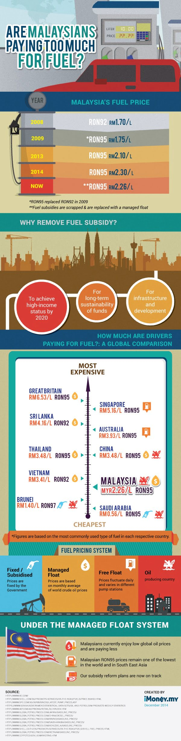 BEST FB KL: Malaysian Petrol Price Compared To Other ...