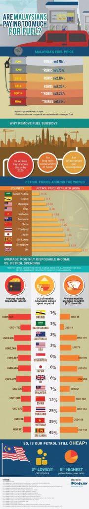 petrol prices malaysia