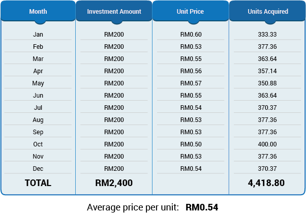 ringgit cost averaging