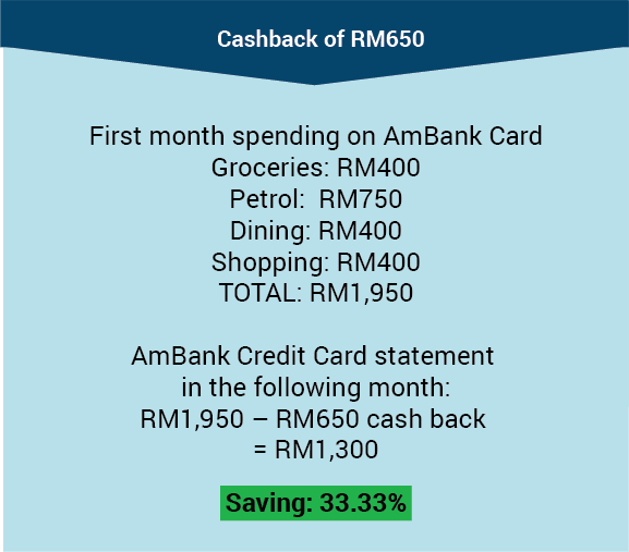 AmBank Cashback