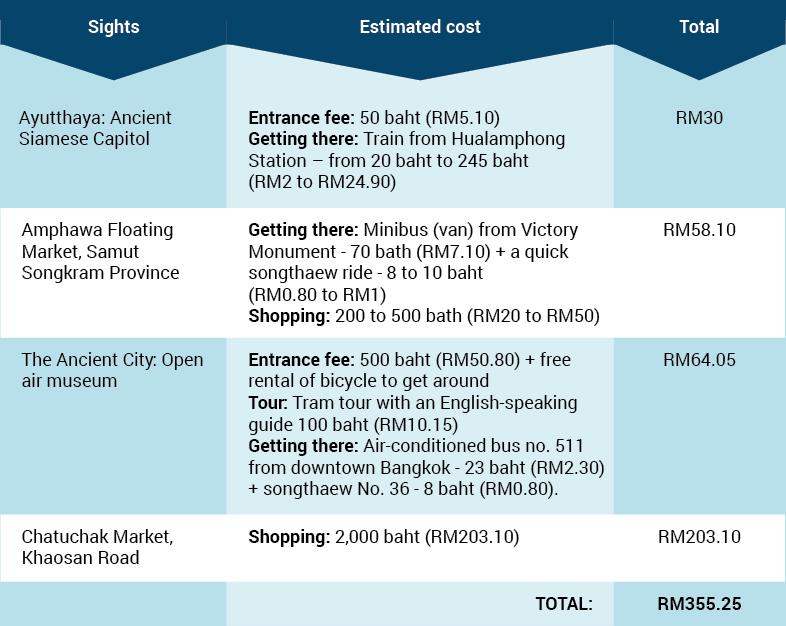 bkk table 1