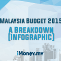 Bajet | Budget 2015 Malaysia: UPDATED! [Infographic]