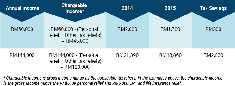 budget 2015 middle income table 2