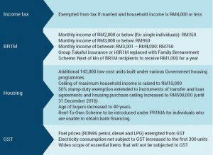 budget 2015 winners table 3