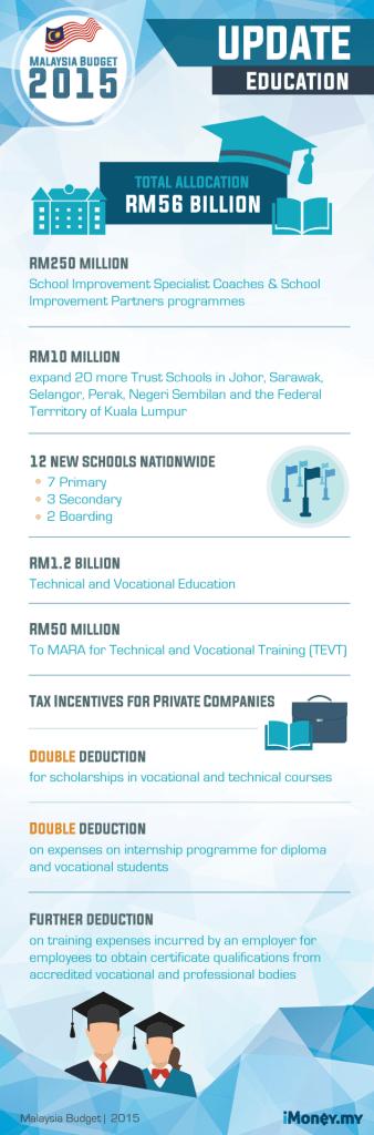 Budget 2015 - Education