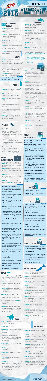 Malaysia Budget 2015