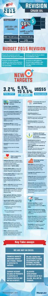 Summary of Malaysian Budget Revision 2015