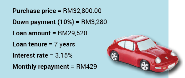 High Debt To Income Ratio Car Loan