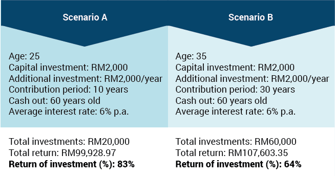 compound interest table 2