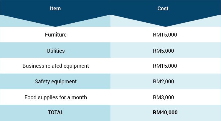 cost biz 1