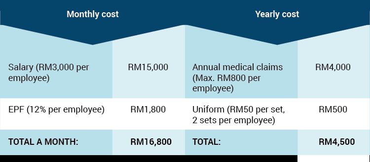 cost biz 2