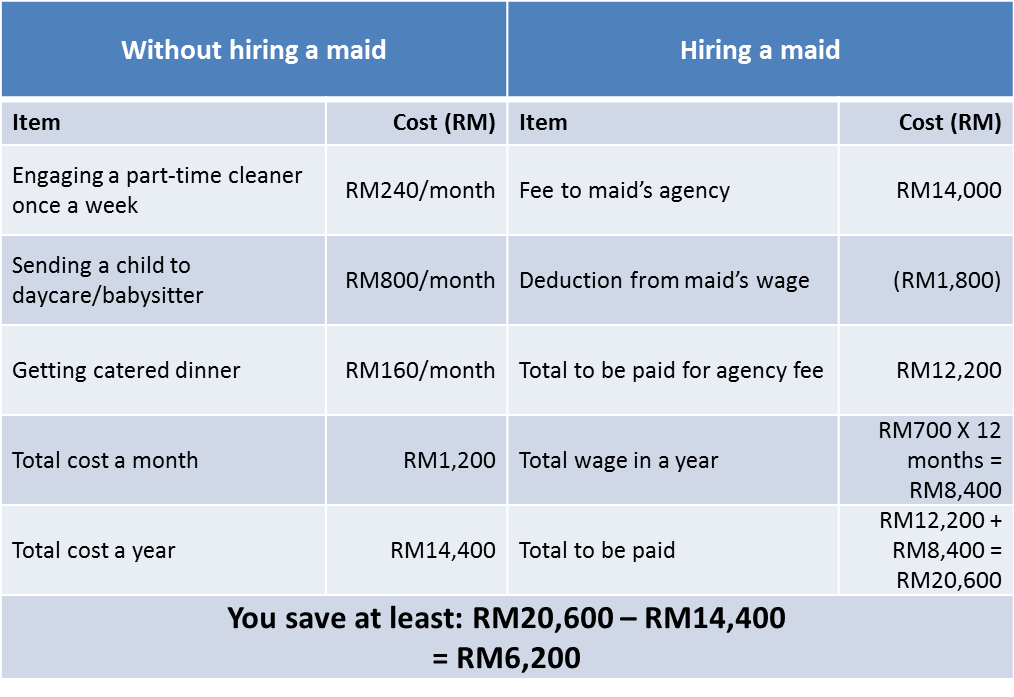 cost of maid