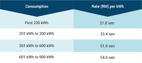 elec tariff table