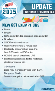 budget 2015 - gst
