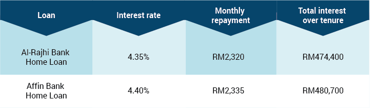 home loan review table 1