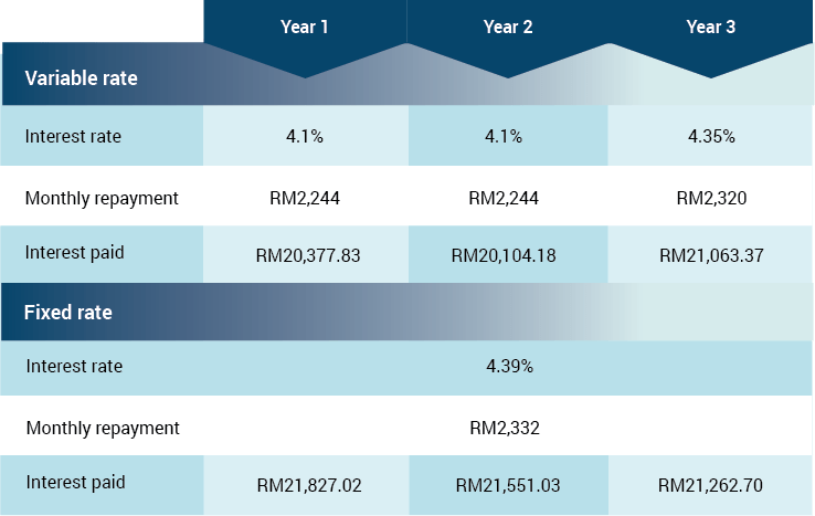 home loan review table 2a