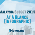 Budget 2015: At A Glance [Infographic]