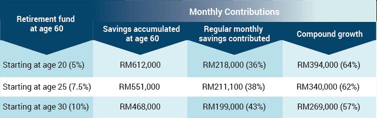 ppa retirement saving early table