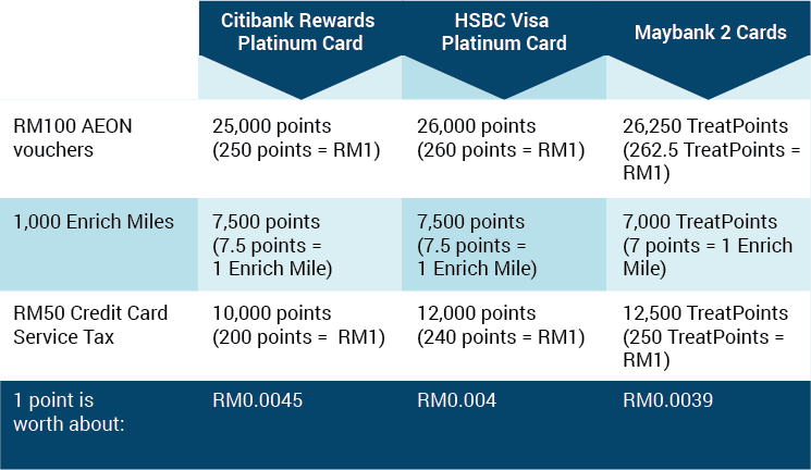 best reward credit card in Malaysia