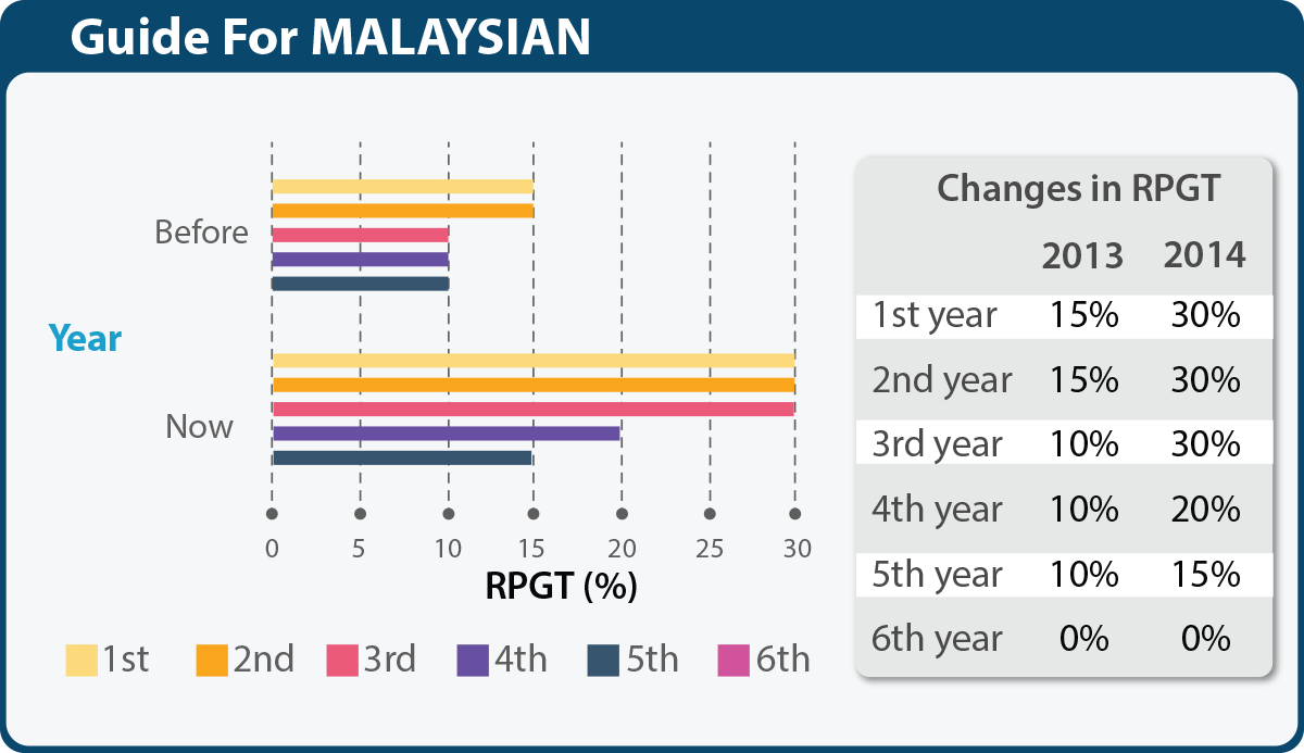 A chart of RPGT Guide for Malaysian