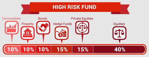 tips_high-risk