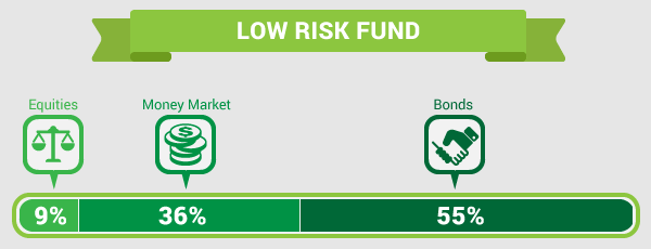 tips_low-risk