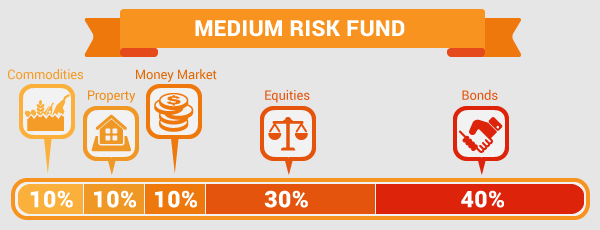 tips_medium-risk
