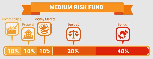 tips_medium-risk