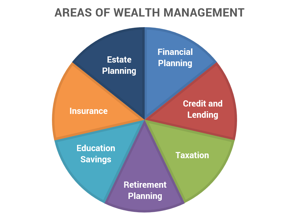 wealth management Sikich utilizes a dynamic wealth management equation to help clients achieve their life goals and safeguard their financial futures with confidence.